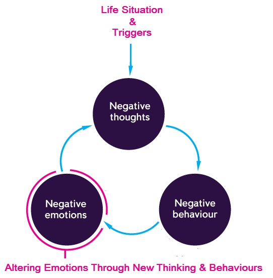 cognitive behavioural therapy and how it Mix and match cognitive behavioral therapy techniques to fit your preferences.