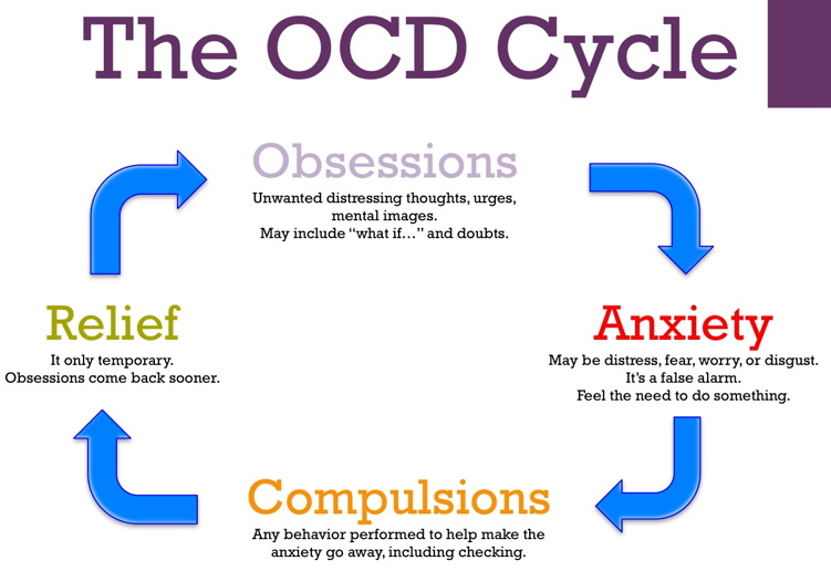 obsessive compulsive disorder the ocd cycle of despair dynamic you grief and loss cycle diagram ocd cycle diagram #5