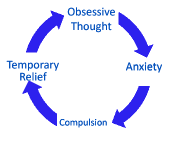 obsessive compulsive disorder the ocd cycle of despair dynamic you